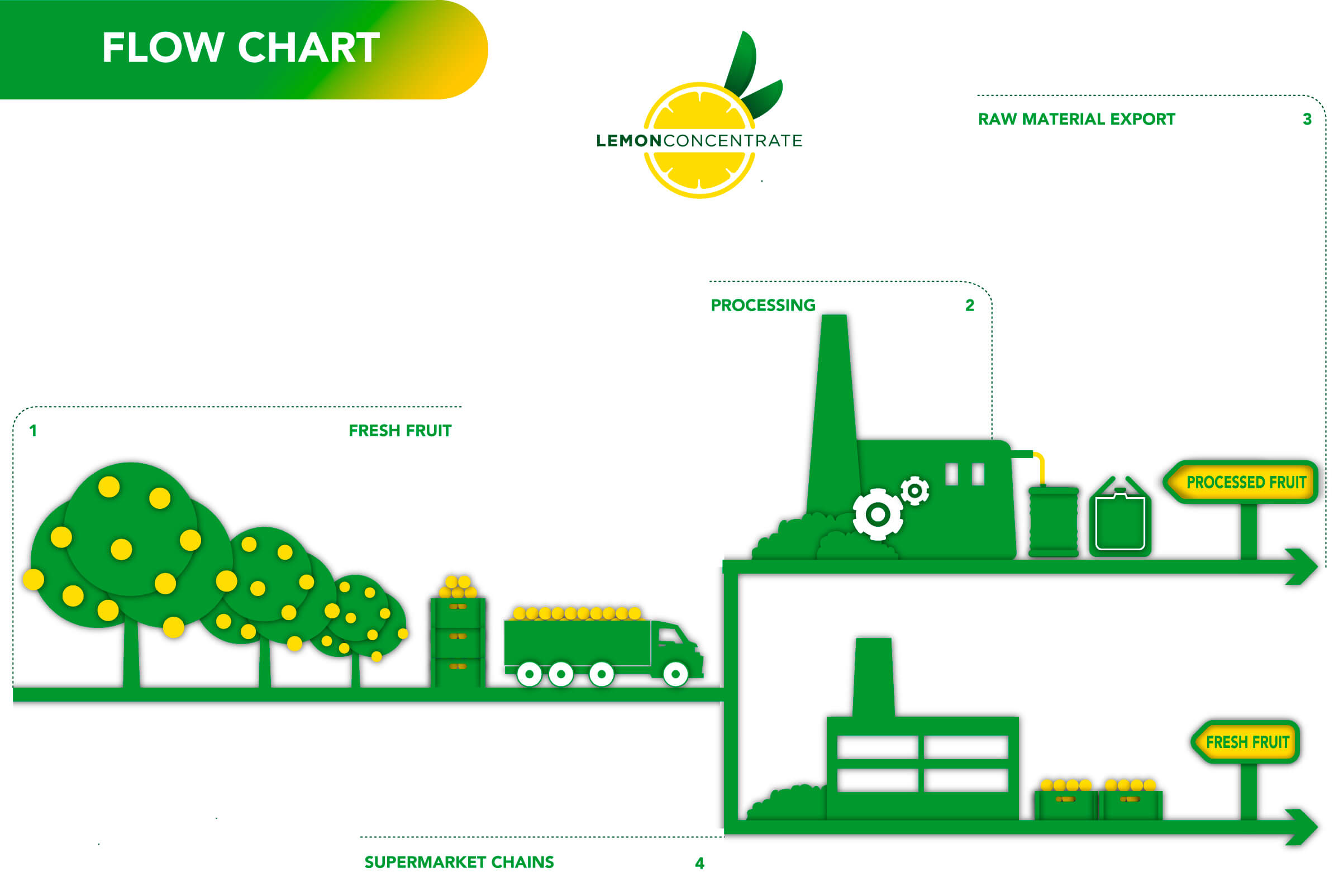 flow-chart-presentacion-lemonconcentrate_2015