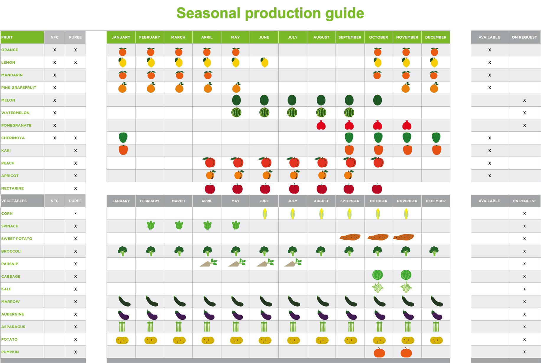 SEASONAL-PRODUCTION-GUIDE