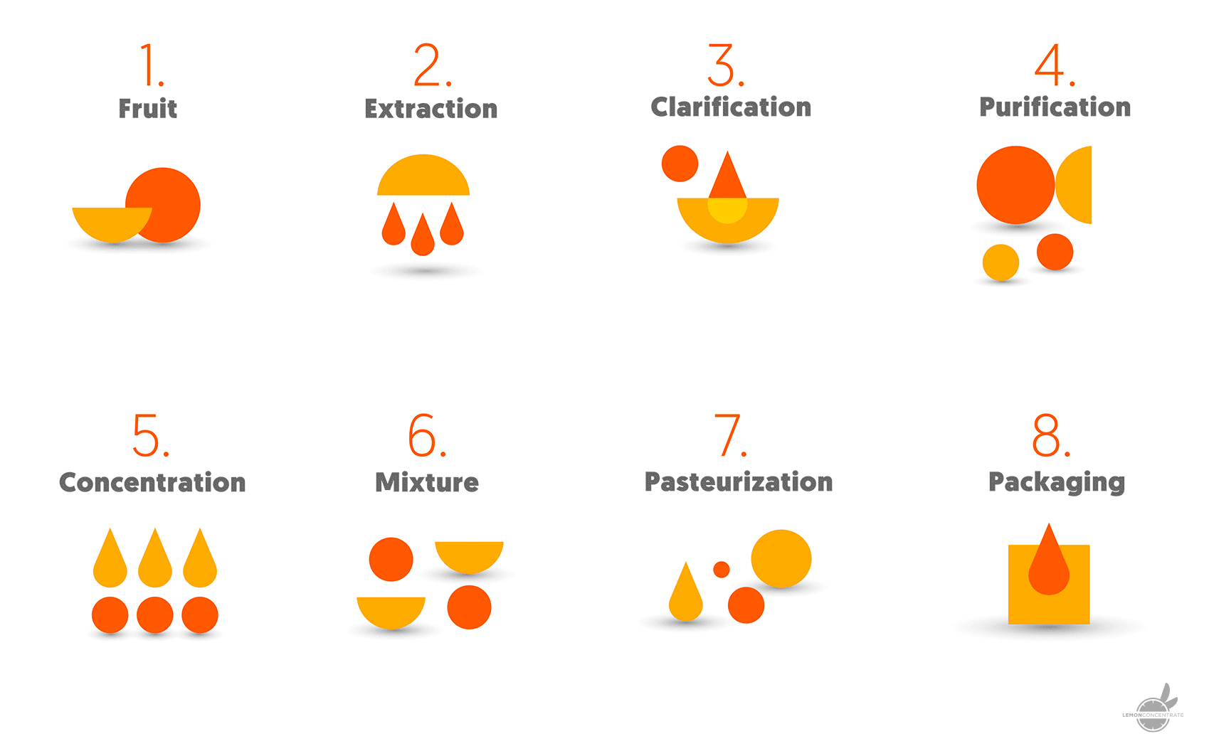 Deionized Juice An Alternative To Traditional Added Sugars Lemon Process Flow Diagram Orange The Fruit Extract Is A Liquid In Form Of Concentrated Syrup Containing Dry Matter 65 70 With High Viscosity